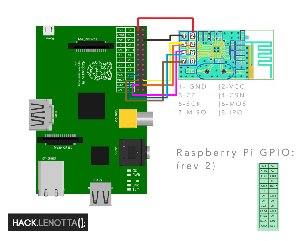 Raspberry Pi (rev2) - NRF24l01+ Diagram